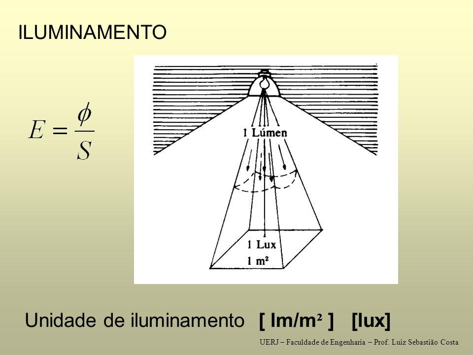 Unidade de iluminamento [ lm/m² ] [lux]